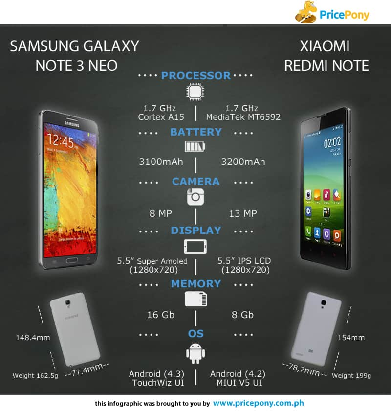 could xiaomi redmi note 3 price philippines Know runs the