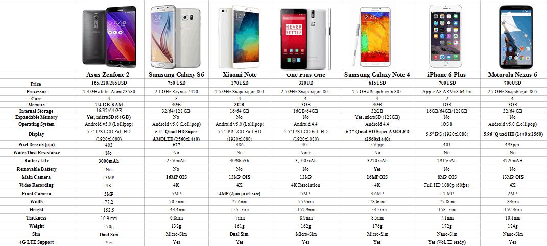 comparison asus zenfone 2 vs other flagship phones